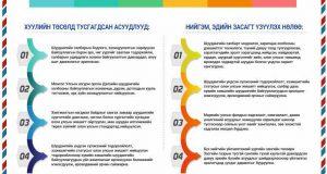 Инфографик: Шуудангийн тухай хуульд нэмэлт, өөрчлөлт оруулах тухай хуулийн танилцуулга