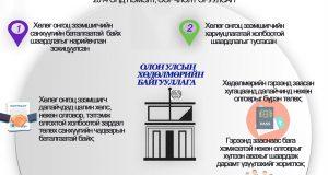 Инфографик: Далайн хөдөлмөрийн тухай конвенцод оруулсан нэмэлт, өөрчлөлтийг соёрхон батлах тухай хуулийн танилцуулга