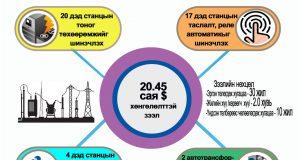 Инфографик: Санхүүгийн хамтын ажиллагааны хэлэлцээр, зээлийн болон төслийн гэрээ соёрхон батлах тухай хуулийн танилцуулга