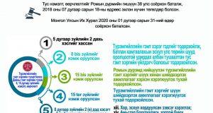 Инфографик: Соёрхон батлах тухай хуулийн танилцуулга