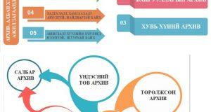 Инфографик: Архив, албан хэрэг хөтлөлтийн тухай хууль (шинэчилсэн найруулга)-ийн танилцуулга