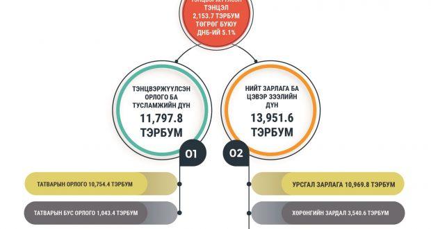 Инфографик: Монгол Улсын 2021 оны төсвийн тухай, Нийгмийн даатгалын сангийн 2021 оны төсвийн тухай, Эрүүл мэндийн даатгалын сангийн 2021 оны төсвийн тухай хуулийн танилцуулга